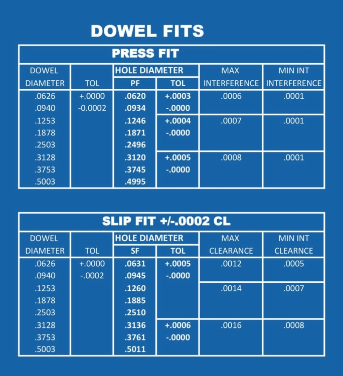 Dowel Fit measurements