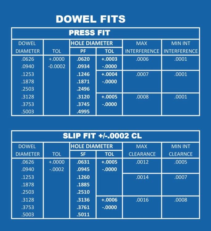 Dowel Fit measurements